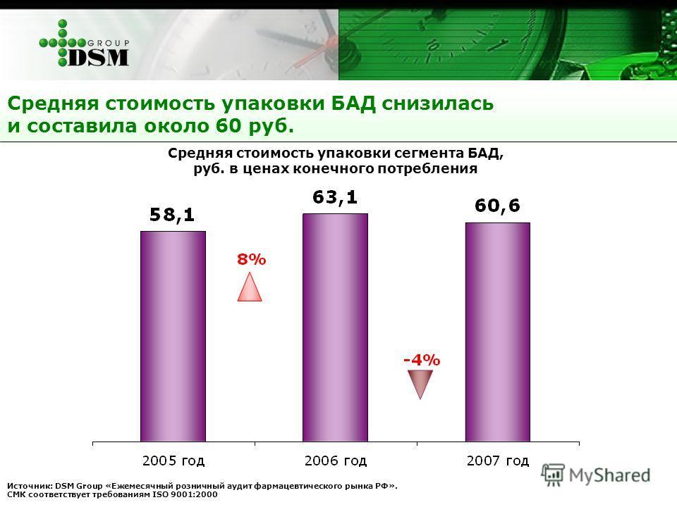 Средняя стоимость упаковки БАД снизилась и составила около 60 руб. Источник: DSM Group «Ежемесячный розничный аудит фармацевтического рынка РФ». СМК соответствует требованиям ISO 9001:2000 Средняя стоимость упаковки сегмента БАД, руб. в ценах конечно