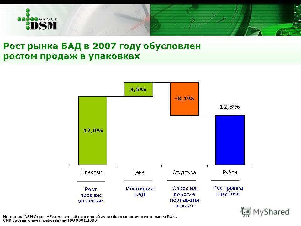 Рост рынка БАД в 2007 году обусловлен ростом продаж в упаковках Источник: DSM Group «Ежемесячный розничный аудит фармацевтического рынка РФ». СМК соответствует требованиям ISO 9001:2000
