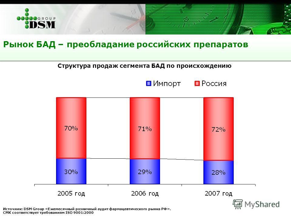 Рынок БАД – преобладание российских препаратов Источник: DSM Group «Ежемесячный розничный аудит фармацевтического рынка РФ». СМК соответствует требованиям ISO 9001:2000 Структура продаж сегмента БАД по происхождению