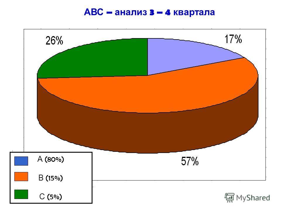 А (80%) В (15%) С (5%) АВС – анализ 3 – 4 квартала