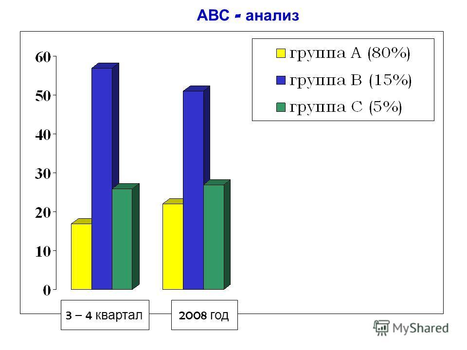 АВС - анализ 3 – 4 квартал 2008 год