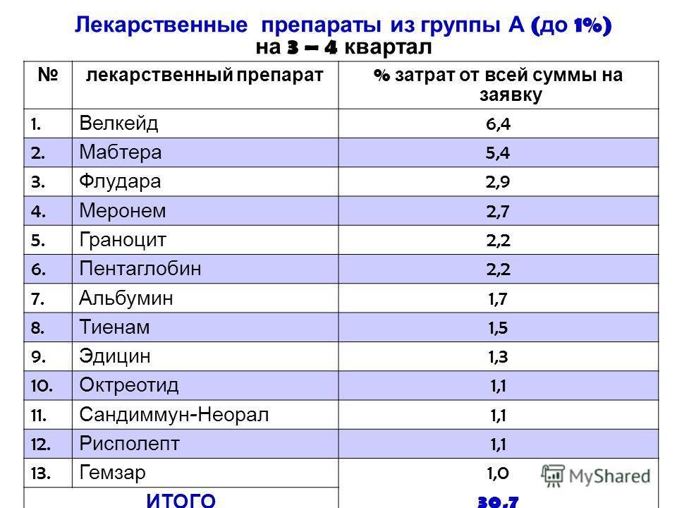 Лекарственные препараты из группы А ( до 1%) на 3 – 4 квартал лекарственный препарат % затрат от всей суммы на заявку 1. Велкейд 6,4 2. Мабтера 5,4 3. Флудара 2,9 4. Меронем 2,7 5. Граноцит 2,2 6. Пентаглобин 2,2 7. Альбумин 1,7 8. Тиенам 1,5 9. Эдиц