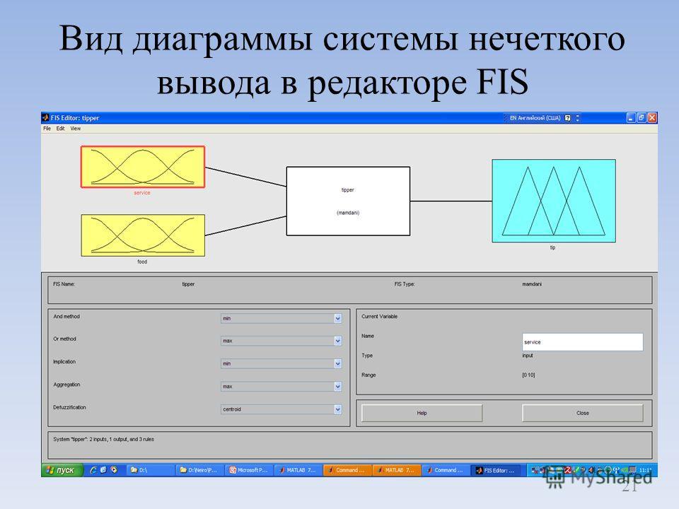 Вид диаграммы системы нечеткого вывода в редакторе FIS 21