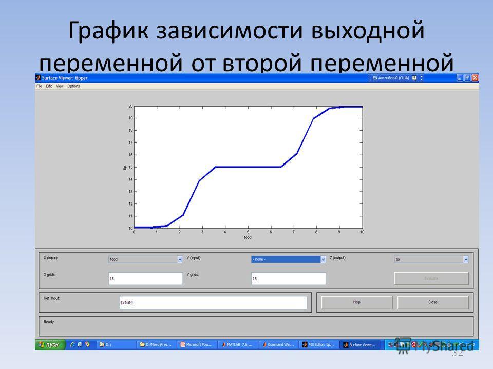 График зависимости выходной переменной от второй переменной 32