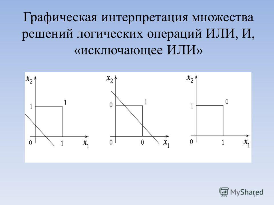 Графическая интерпретация множества решений логических операций ИЛИ, И, «исключающее ИЛИ» 11