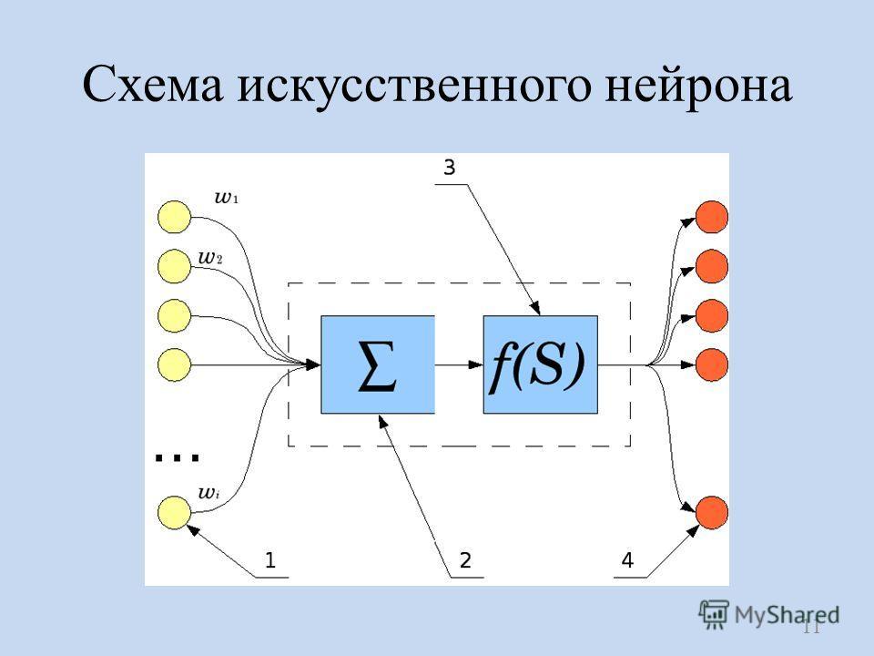 Схема искусственного нейрона 11