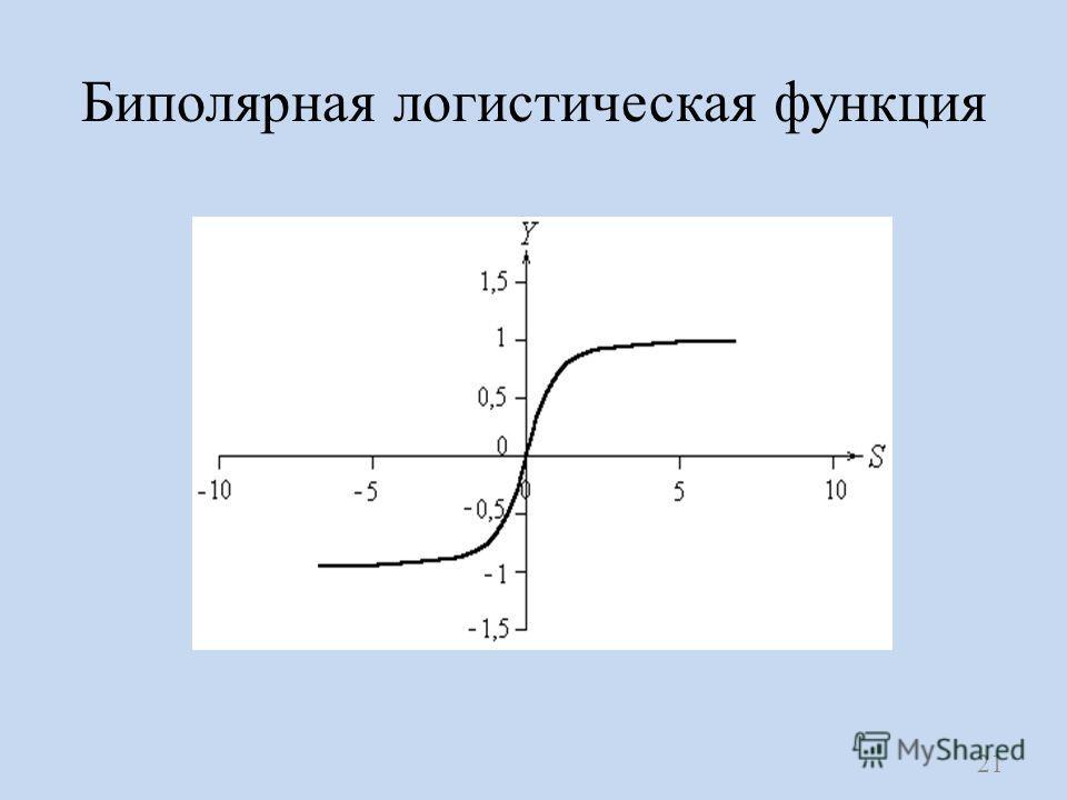 Биполярная логистическая функция 21