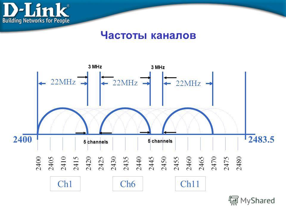 Частоты каналов 240024102420 2430244024502460 2470 2480 240524152425 2435244524552465 2475 Ch11Ch6Ch1 24002483.5 22MHz 5 channels 3 MHz