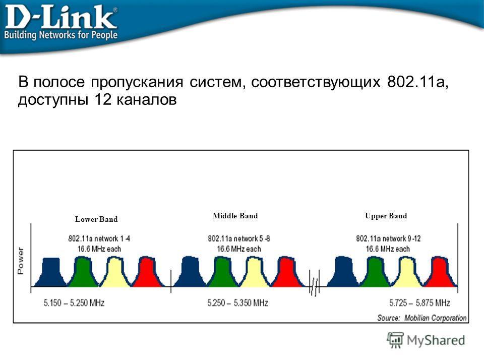 В полосе пропускания систем, соответствующих 802.11a, доступны 12 каналов Lower Band Middle BandUpper Band