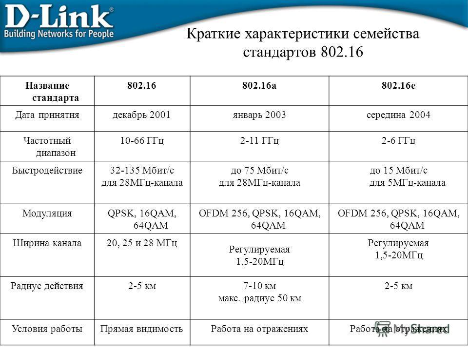 Название стандарта 802.16802.16a802.16e Дата принятиядекабрь 2001январь 2003середина 2004 Частотный диапазон 10-66 ГГц2-11 ГГц2-6 ГГц Быстродействие32-135 Мбит/с для 28МГц-канала до 75 Мбит/с для 28МГц-канала до 15 Мбит/с для 5МГц-канала МодуляцияQPS