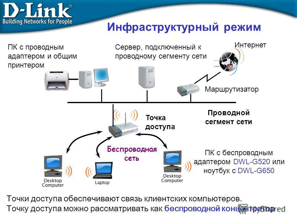 Сервер, подключенный к проводному сегменту сети Проводной сегмент сети Маршрутизатор Интернет ПК с проводным адаптером и общим принтером Точка доступа Беспроводная сеть Инфраструктурный режим ПК с беспроводным адаптером DWL-G520 или ноутбук с DWL-G65