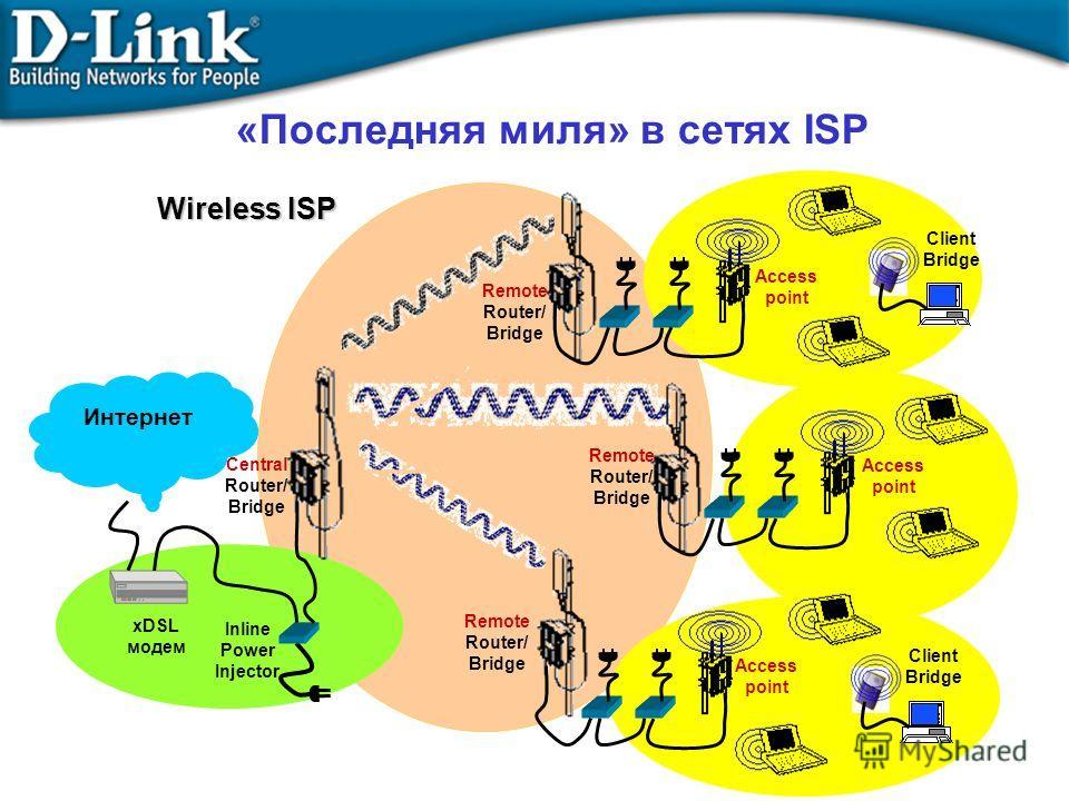«Последняя миля» в сетях ISP Access point Remote Router/ Bridge Access point Inline Power Injector Central Router/ Bridge xDSL модем Client Bridge Wireless ISP Интернет