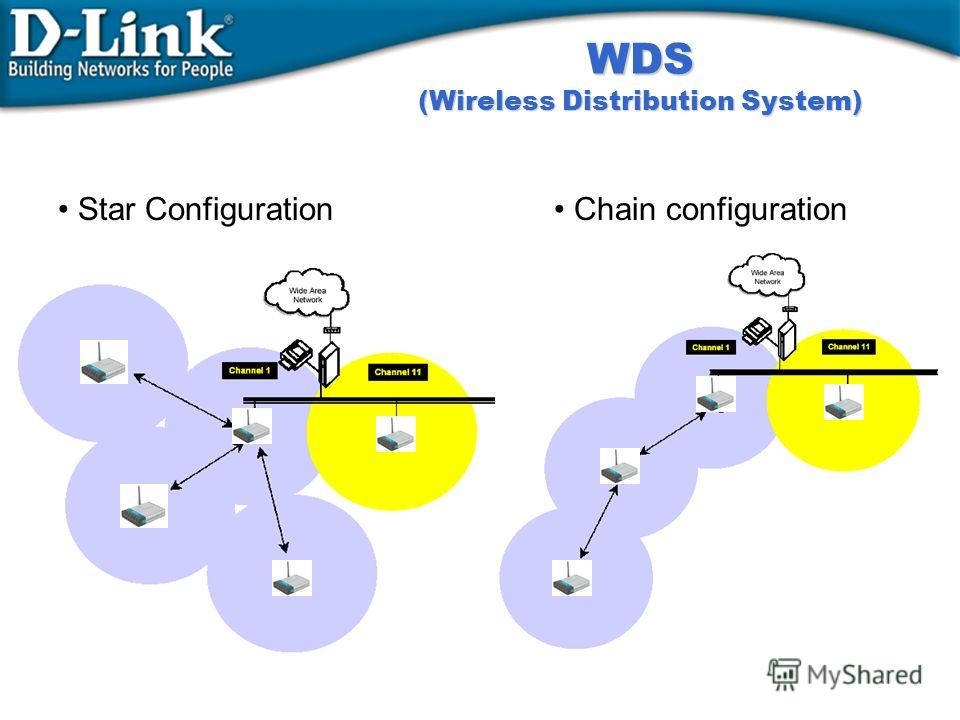 WDS (Wireless Distribution System) Star Configuration Chain configuration