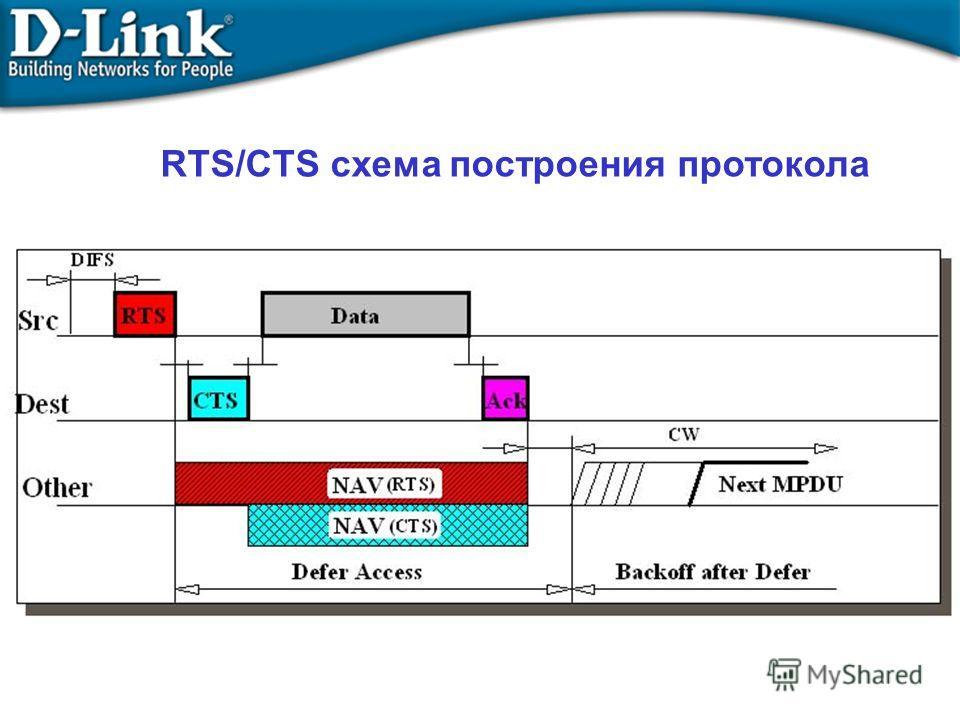 RTS/CTS схема построения протокола