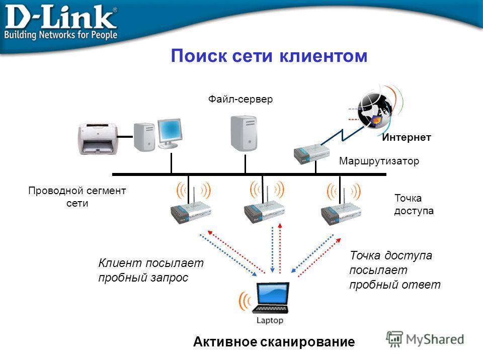 Поиск сети клиентом Файл-сервер Проводной сегмент сети Маршрутизатор Интернет Точка доступа Активное сканирование Клиент посылает пробный запрос Точка доступа посылает пробный ответ