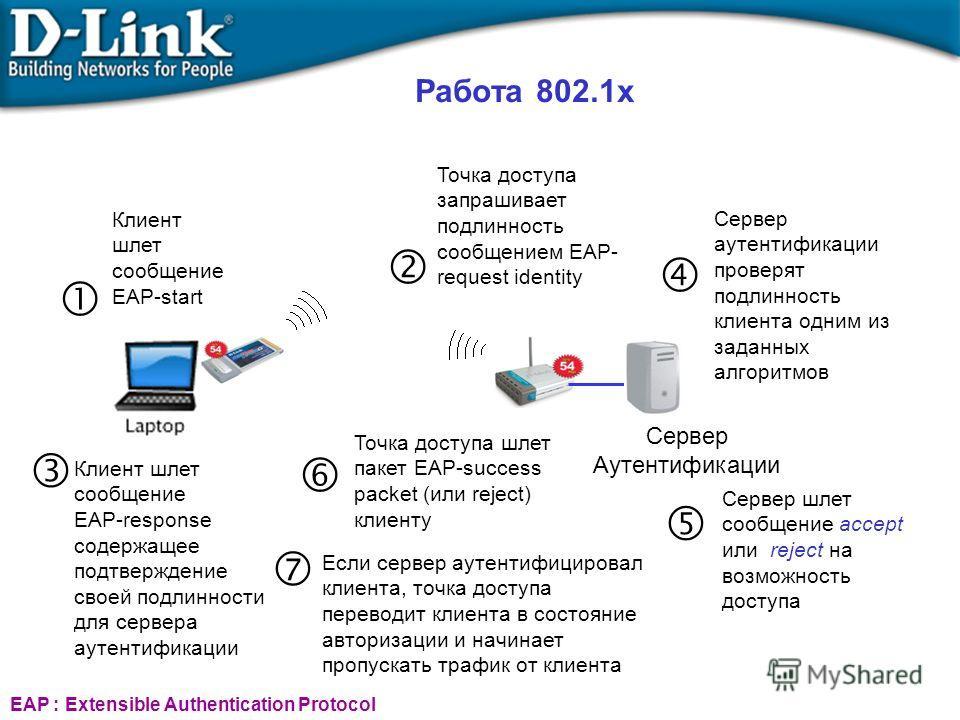 Работа 802.1x Клиент шлет сообщение EAP-start EAP : Extensible Authentication Protocol Точка доступа запрашивает подлинность сообщением EAP- request identity Клиент шлет сообщение EAP-response содержащее подтверждение своей подлинности для сервера ау