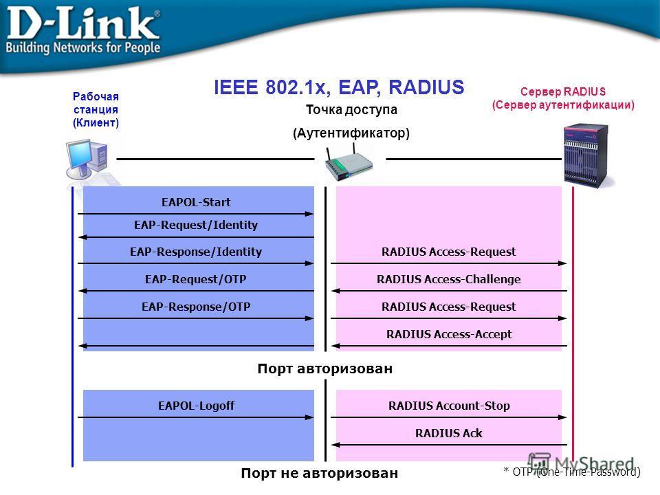 IEEE 802.1x, EAP, RADIUS Точка доступа (Аутентификатор) Порт авторизован Порт не авторизован EAPOL-Start EAP-Request/Identity EAP-Response/IdentityRADIUS Access-Request RADIUS Access-ChallengeEAP-Request/OTP EAP-Response/OTPRADIUS Access-Request RADI