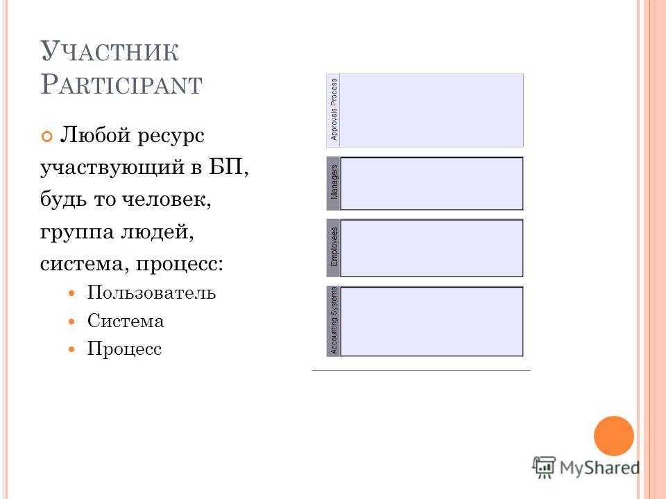 У ЧАСТНИК P ARTICIPANT Любой ресурс участвующий в БП, будь то человек, группа людей, система, процесс: Пользователь Система Процесс