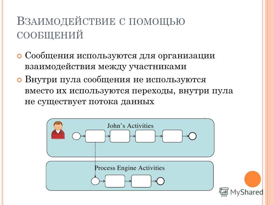 В ЗАИМОДЕЙСТВИЕ С ПОМОЩЬЮ СООБЩЕНИЙ Сообщения используются для организации взаимодействия между участниками Внутри пула сообщения не используются вместо их используются переходы, внутри пула не существует потока данных