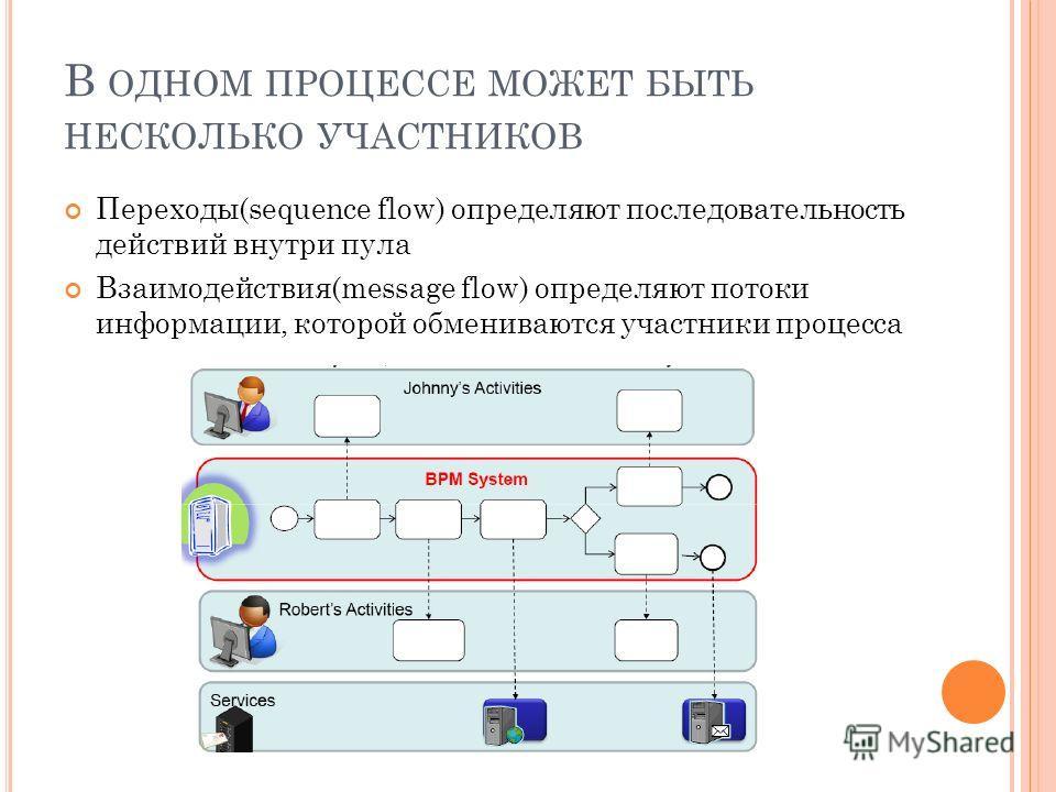 В ОДНОМ ПРОЦЕССЕ МОЖЕТ БЫТЬ НЕСКОЛЬКО УЧАСТНИКОВ Переходы(sequence flow) определяют последовательность действий внутри пула Взаимодействия(message flow) определяют потоки информации, которой обмениваются участники процесса
