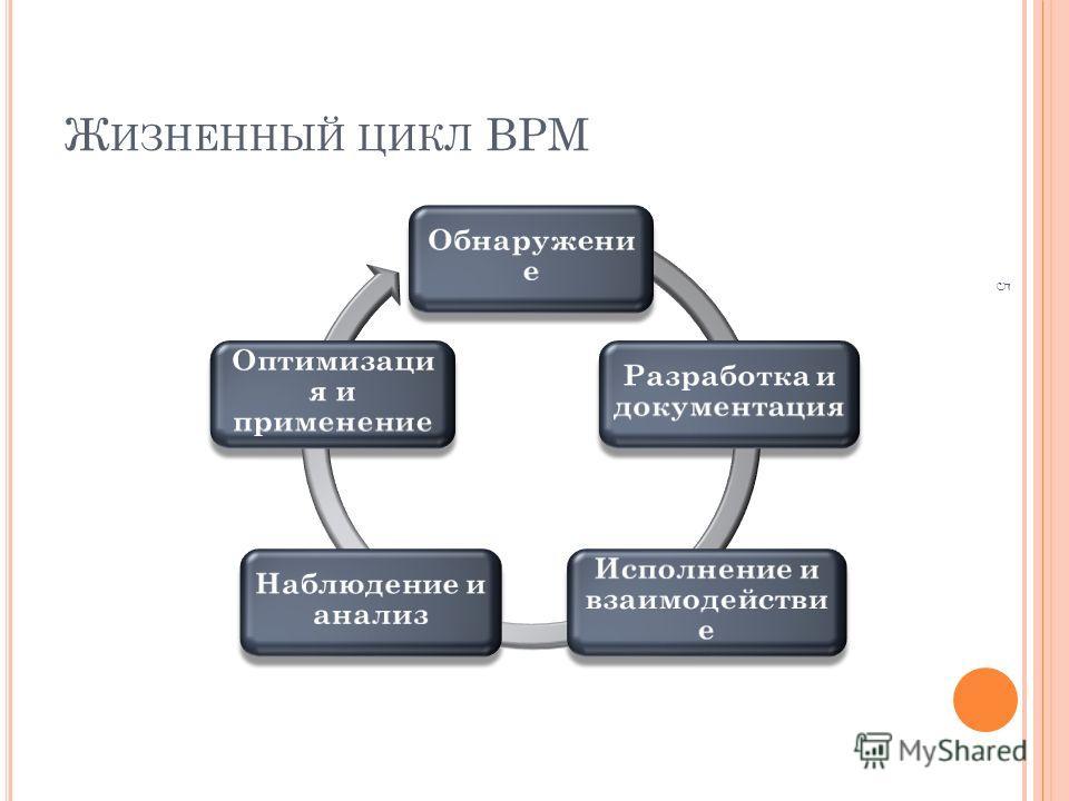 Ж ИЗНЕННЫЙ ЦИКЛ BPM 5