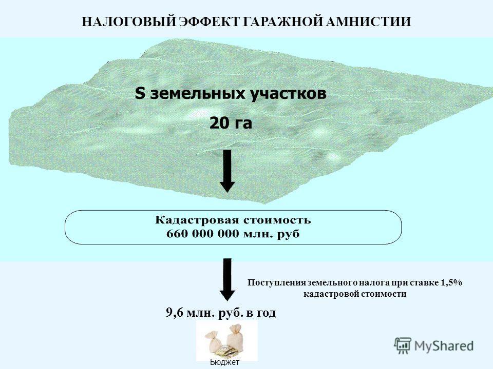 НАЛОГОВЫЙ ЭФФЕКТ ГАРАЖНОЙ АМНИСТИИ S земельных участков 20 га Поступления земельного налога при ставке 1,5% кадастровой стоимости 9,6 млн. руб. в год Бюджет