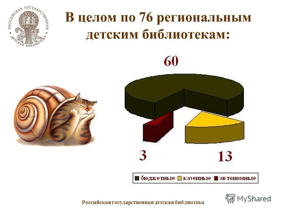 Российская государственная детская библиотека В целом по 76 региональным детским библиотекам: