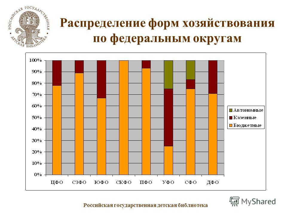 Российская государственная детская библиотека Распределение форм хозяйствования по федеральным округам