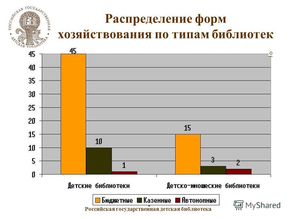 Российская государственная детская библиотека Распределение форм хозяйствования по типам библиотек