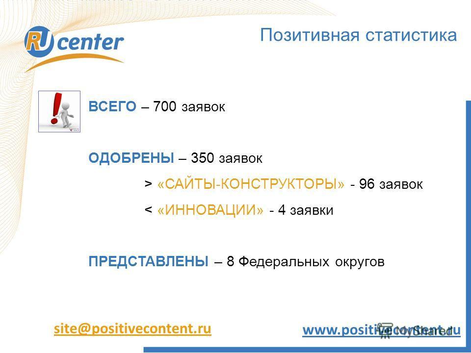 Позитивная статистика ВСЕГО – 700 заявок ОДОБРЕНЫ – 350 заявок > «САЙТЫ-КОНСТРУКТОРЫ» - 96 заявок < «ИННОВАЦИИ» - 4 заявки ПРЕДСТАВЛЕНЫ – 8 Федеральных округов site@positivecontent.ru