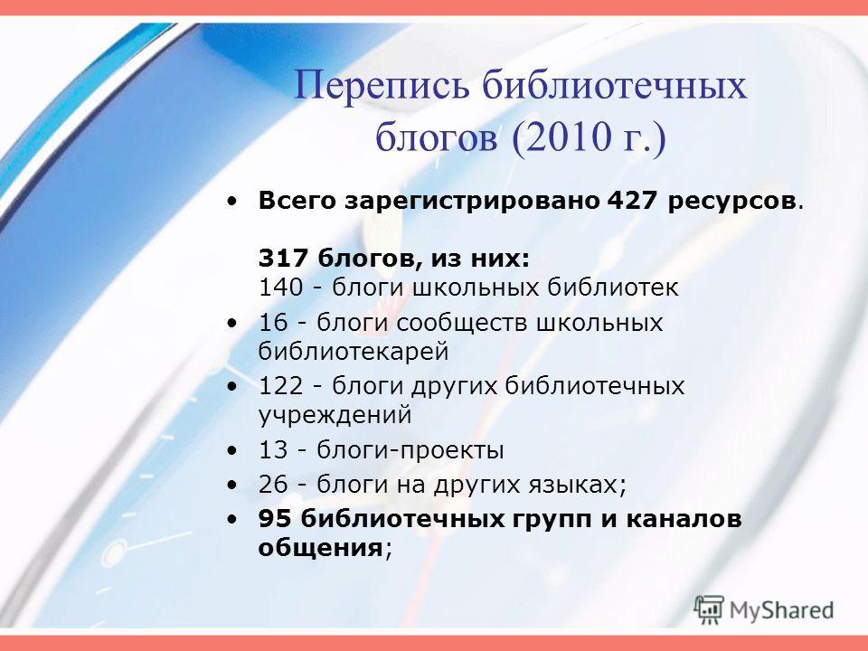 Перепись библиотечных блогов (2010 г.) Всего зарегистрировано 427 ресурсов. 317 блогов, из них: 140 - блоги школьных библиотек 16 - блоги сообществ школьных библиотекарей 122 - блоги других библиотечных учреждений 13 - блоги-проекты 26 - блоги на дру