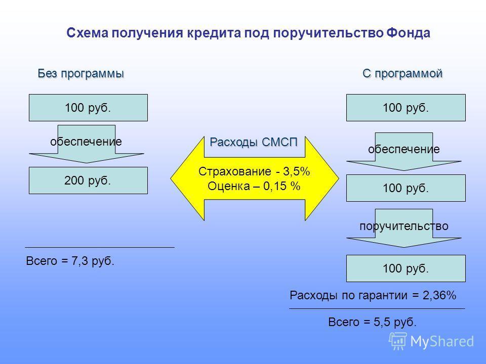 Без программы 100 руб. обеспечение 200 руб. Страхование - 3,5% Оценка – 0,15 % С программой 100 руб. обеспечение 100 руб. Всего = 7,3 руб. Всего = 5,5 руб. Расходы по гарантии = 2,36% Схема получения кредита под поручительство Фонда 100 руб. поручите