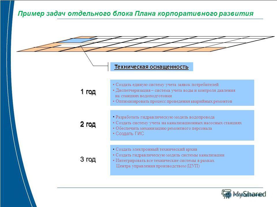 Пример задач отдельного блока Плана корпоративного развития Техническая оснащенность Создать единую систему учета заявок потребителей Диспетчеризация – система учета воды и контроля давления на станциях водоподготовки Оптимизировать процесс проведени