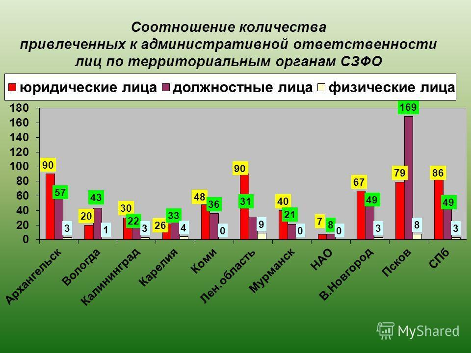 Соотношение количества привлеченных к административной ответственности лиц по территориальным органам СЗФО