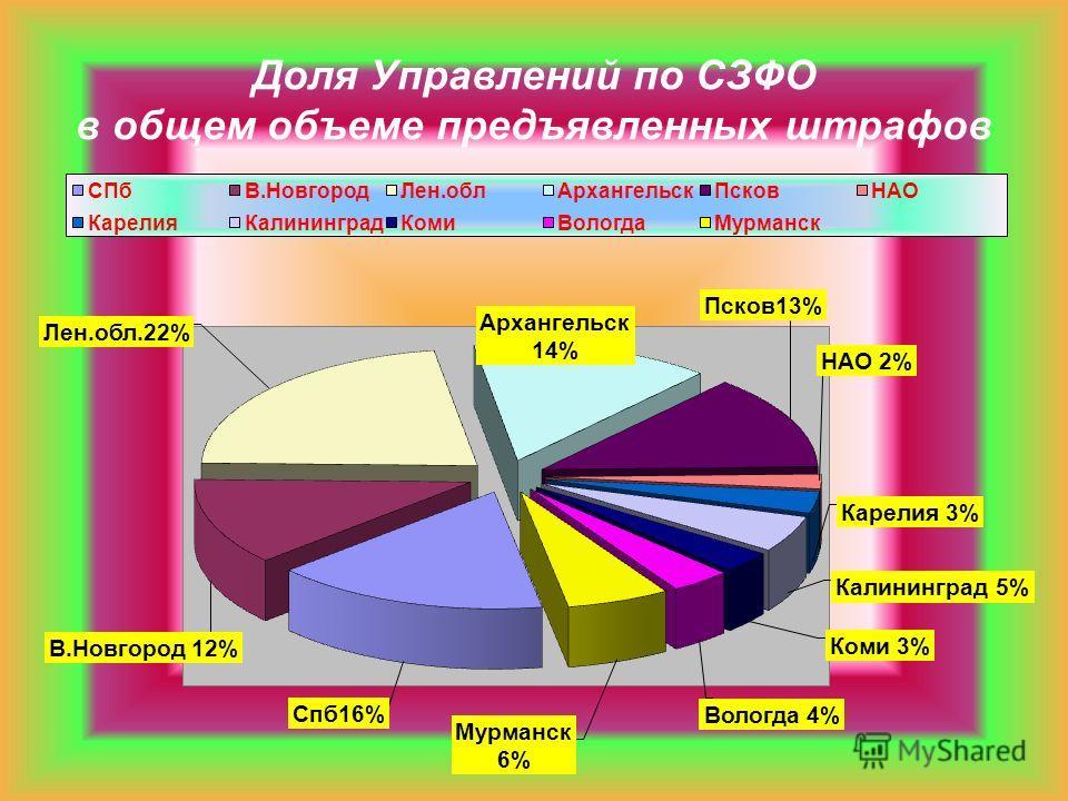 Доля Управлений по СЗФО в общем объеме предъявленных штрафов