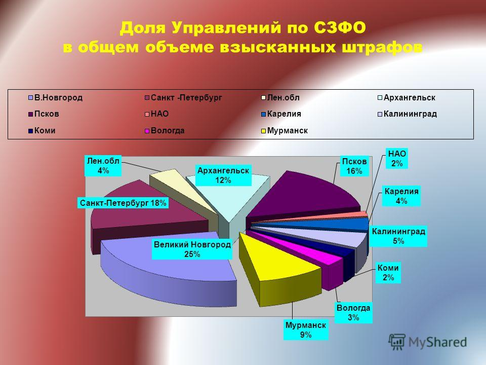 Доля Управлений по СЗФО в общем объеме взысканных штрафов