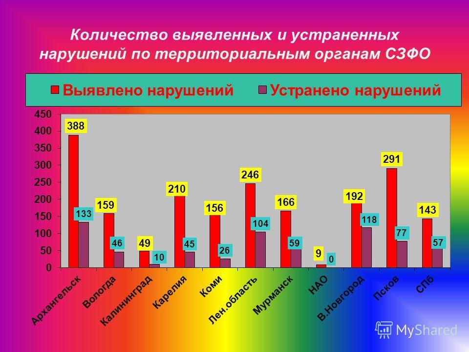 Количество выявленных и устраненных нарушений по территориальным органам СЗФО