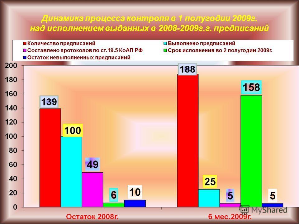 Динамика процесса контроля в 1 полугодии 2009г. над исполнением выданных в 2008-2009г.г. предписаний