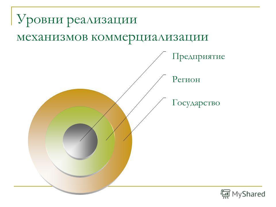 Уровни реализации механизмов коммерциализации Предприятие Регион Государство