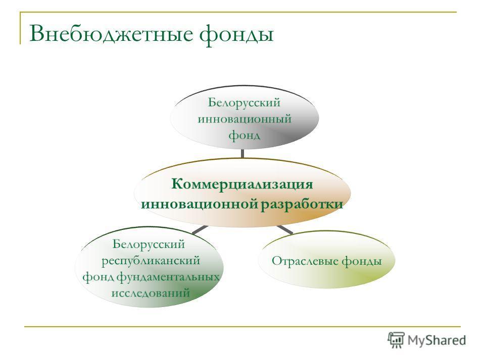 Внебюджетные фонды Коммерциализация инновационной разработки Белорусский инновационный фонд Отраслевые фонды Белорусский республиканский фонд фундаментальных исследований