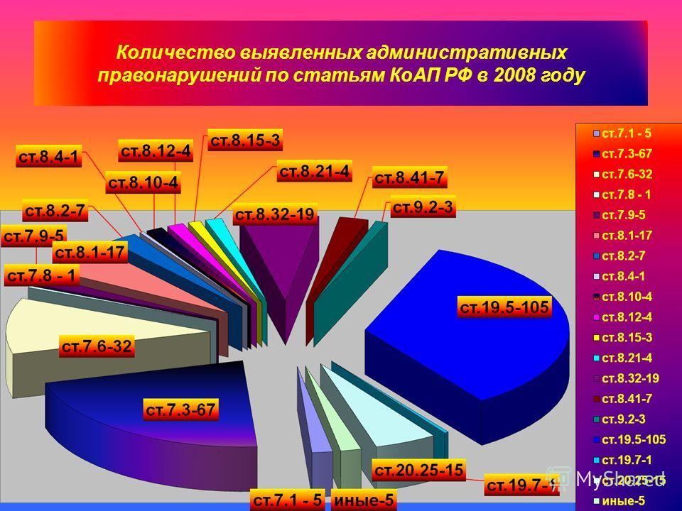 Количество выявленных административных правонарушений по статьям КоАП РФ в 2008 году