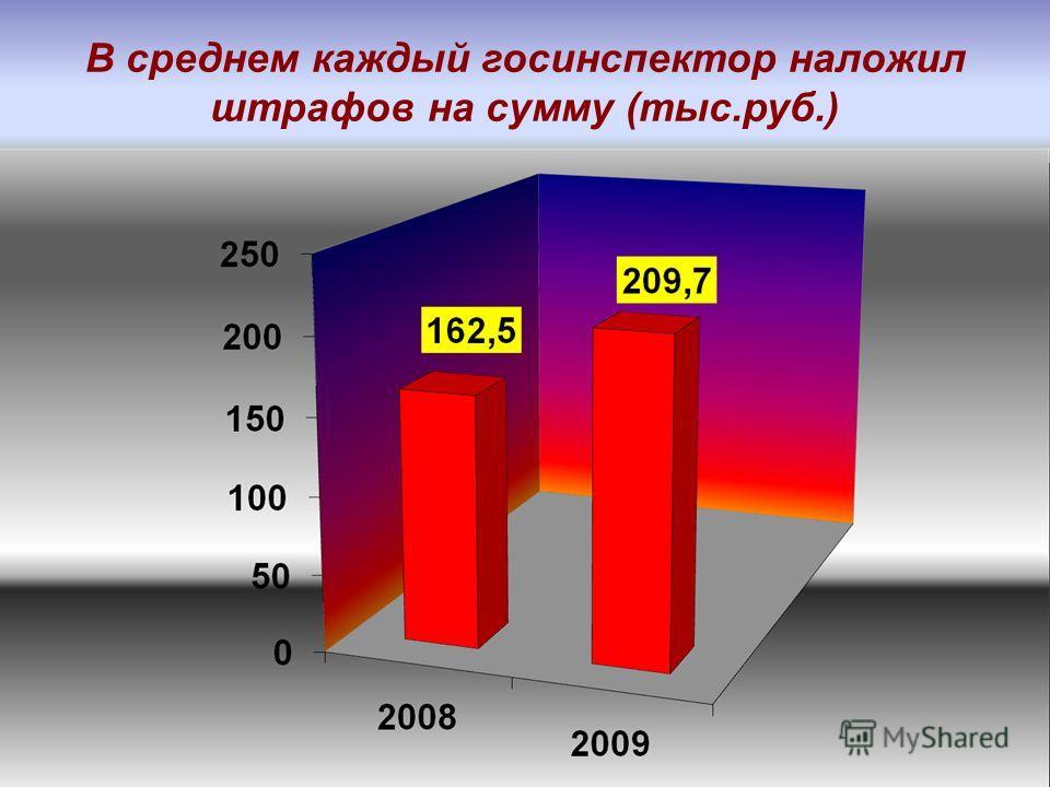 В среднем каждый госинспектор наложил штрафов на сумму (тыс.руб.)