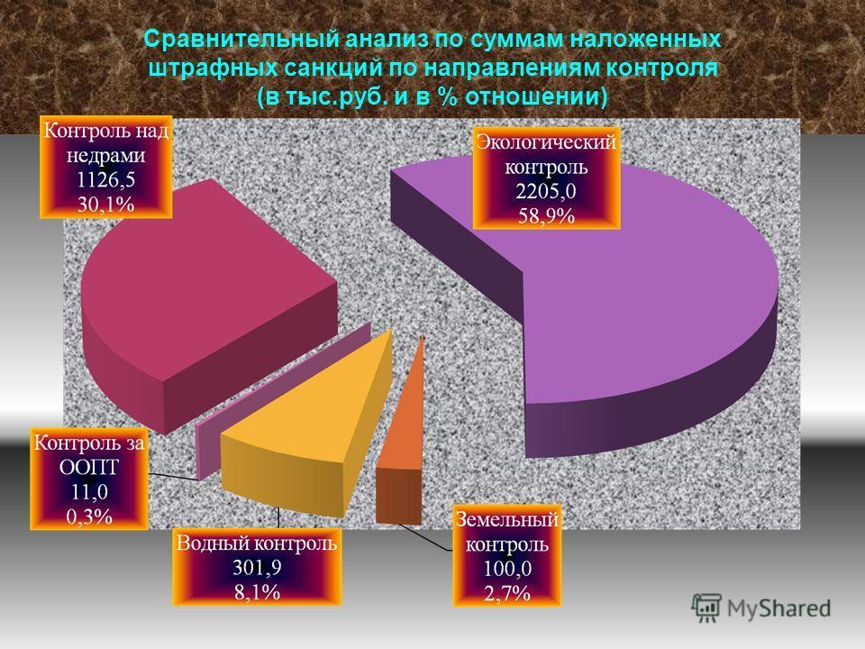 Сравнительный анализ по суммам наложенных штрафных санкций по направлениям контроля (в тыс.руб. и в % отношении)