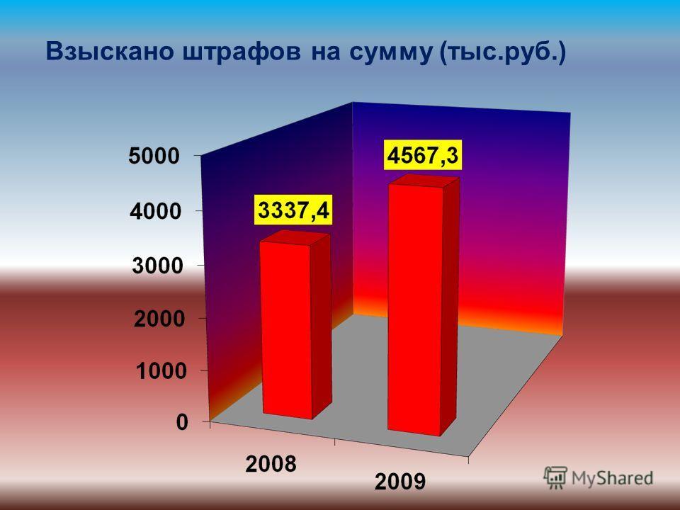 Взыскано штрафов на сумму (тыс.руб.)