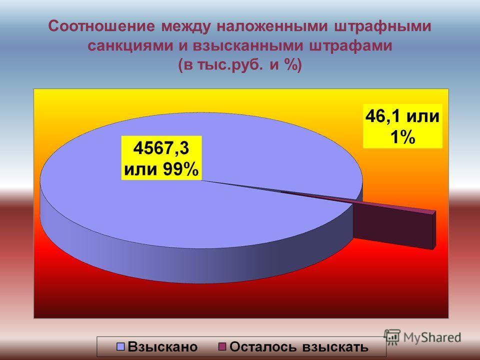 Соотношение между наложенными штрафными санкциями и взысканными штрафами (в тыс.руб. и %)