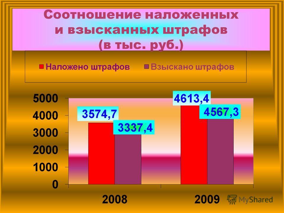 Соотношение наложенных и взысканных штрафов (в тыс. руб.)