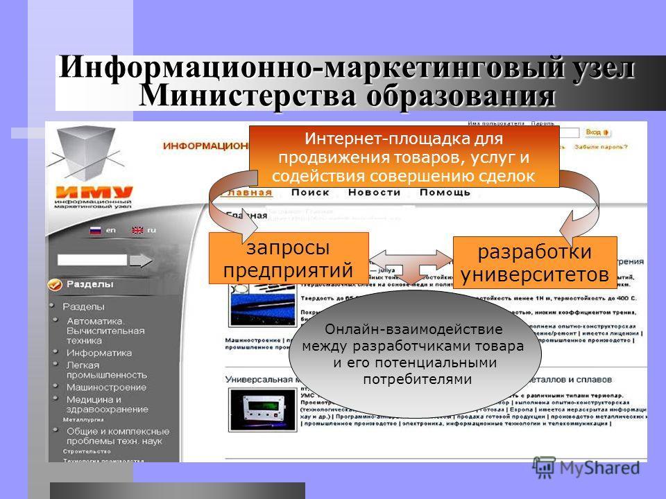 Информационно-маркетинговый узел Министерства образования разработки университетов запросы предприятий Интернет-площадка для продвижения товаров, услуг и содействия совершению сделок Онлайн-взаимодействие между разработчиками товара и его потенциальн