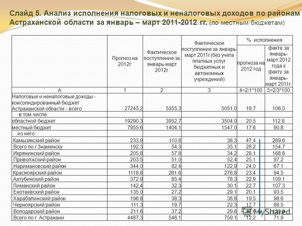 Слайд 5. Анализ исполнения налоговых и неналоговых доходов по районам Астраханской области за январь – март 2011-2012 гг. (по местным бюджетам) Прогноз на 2012г. Фактическое поступление за январь-март 2012г. Фактическое поступление за январь- март 20
