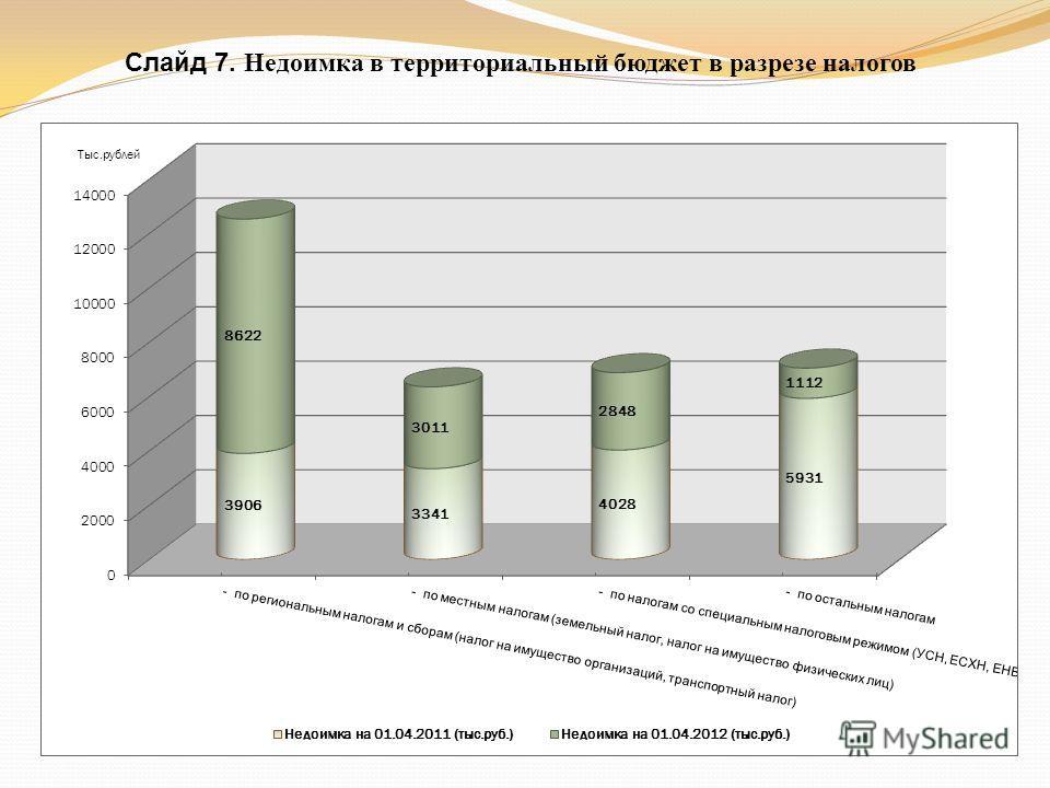 Слайд 7. Недоимка в территориальный бюджет в разрезе налогов
