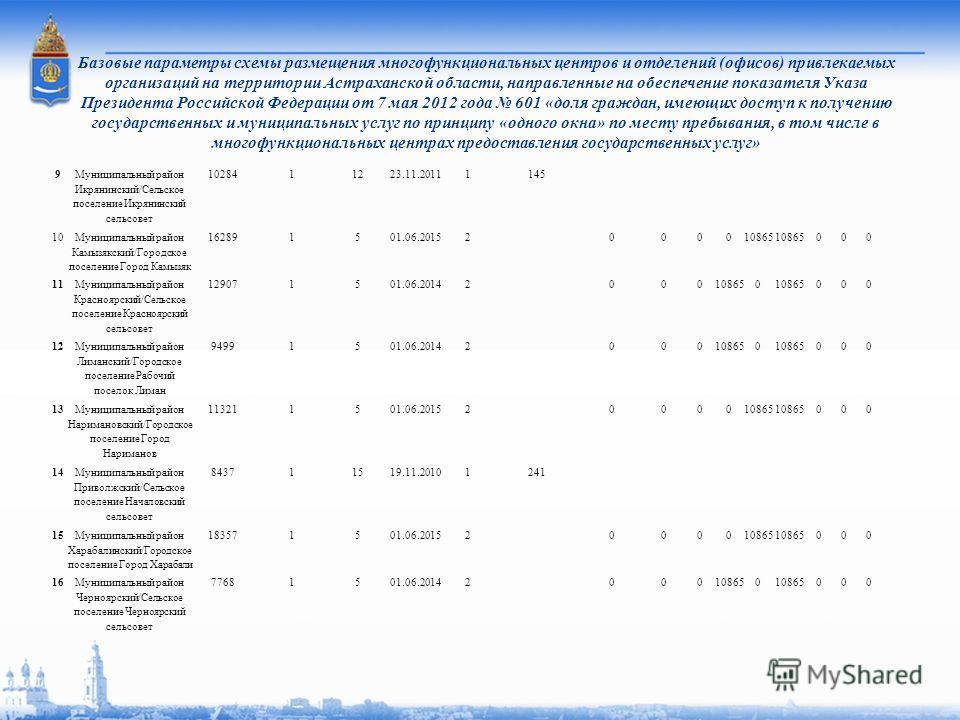 Базовые параметры схемы размещения многофункциональных центров и отделений (офисов) привлекаемых организаций на территории Астраханской области, направленные на обеспечение показателя Указа Президента Российской Федерации от 7 мая 2012 года 601 «доля
